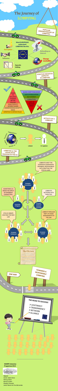 Infographic team 6